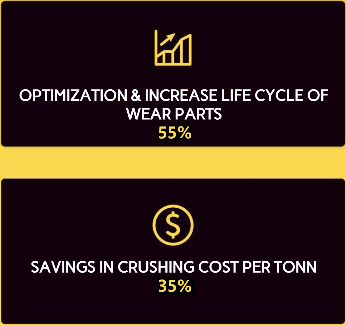 Saving cost in crushing per Tonn up 35% and increasing life cycle of wear parts uo to 55%